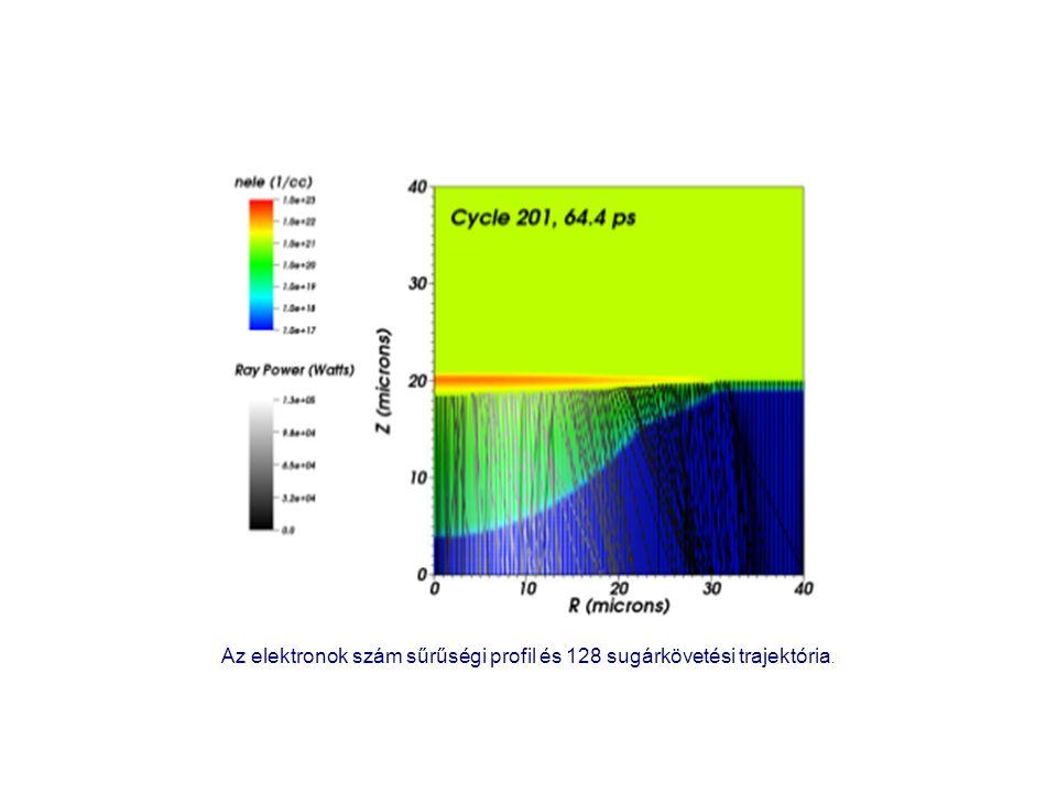 Az elektronok szám sűrűségi profil és 128 sugárkövetési trajektória.