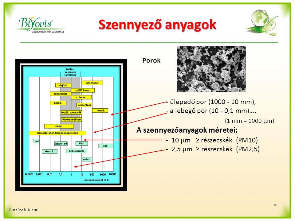 10 Szennyező anyagok Forrás: Internet - ülepedő por (1000 - 10 mm), - a lebegő por (10 - 0,1 mm)….