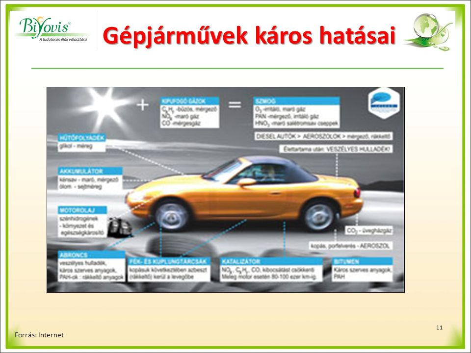 11 Gépjárművek káros hatásai Forrás: Internet