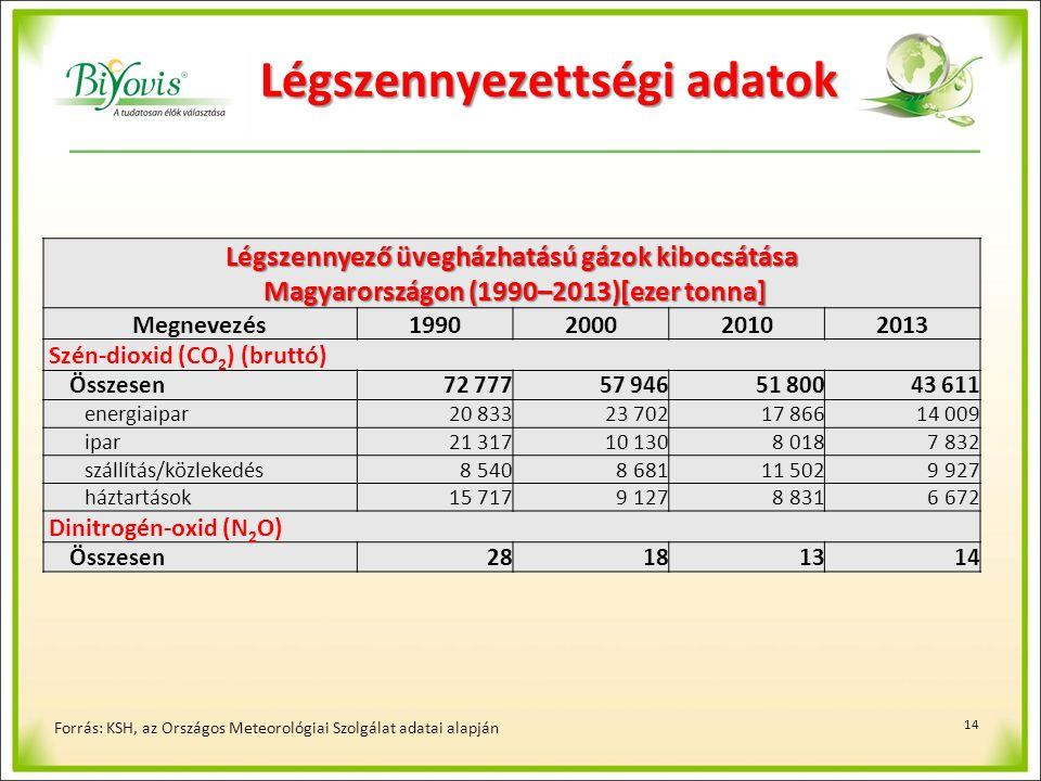 14 Forrás: KSH, az Országos Meteorológiai Szolgálat adatai alapján Légszennyező üvegházhatású gázok kibocsátása Magyarországon (1990–2013)[ezer tonna] Magyarországon (1990–2013)[ezer tonna] Megnevezés1990200020102013 Szén-dioxid (CO 2 ) (bruttó) Összesen72 77757 94651 80043 611 energiaipar20 83323 70217 86614 009 ipar21 31710 1308 0187 832 szállítás/közlekedés8 5408 68111 5029 927 háztartások15 7179 1278 8316 672 Dinitrogén-oxid (N 2 O) Összesen28181314 Légszennyezettségi adatok