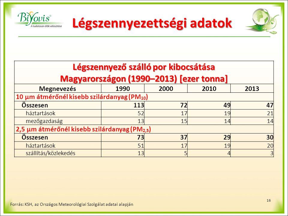 16 Légszennyező szálló por kibocsátása Magyarországon (1990–2013) [ezer tonna] Megnevezés1990200020102013 10 µm átmérőnél kisebb szilárdanyag (PM 10 ) Összesen113724947 háztartások52171921 mezőgazdaság131514 2,5 µm átmérőnél kisebb szilárdanyag (PM 2,5 ) Összesen73372930 háztartások51171920 szállítás/közlekedés13543 Forrás: KSH, az Országos Meteorológiai Szolgálat adatai alapján Légszennyezettségi adatok