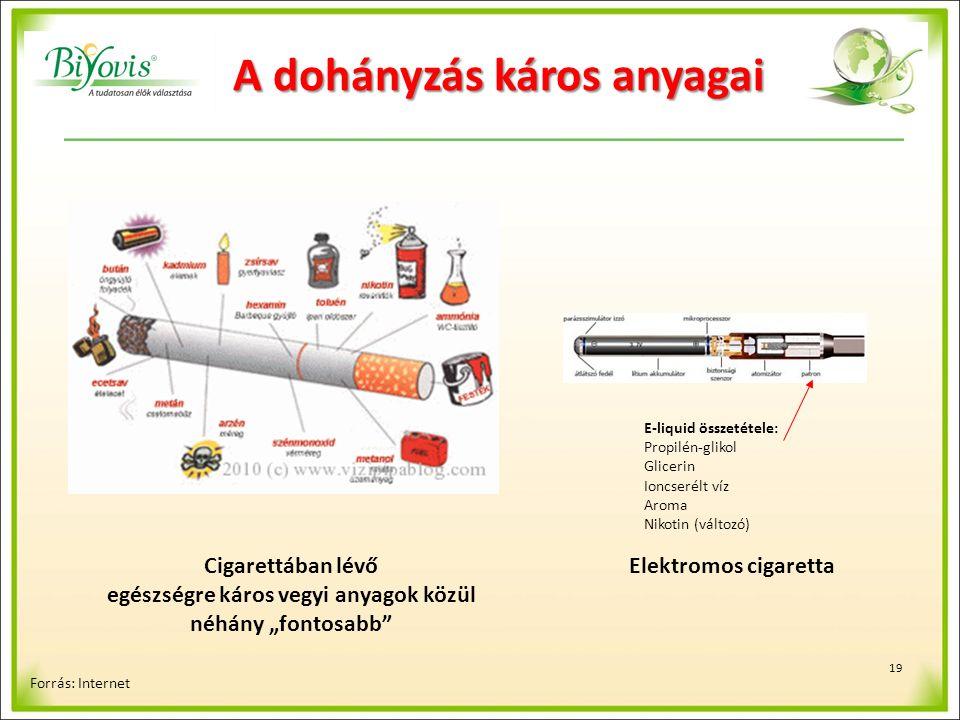"""19 A dohányzás káros anyagai Cigarettában lévő egészségre káros vegyi anyagok közül néhány """"fontosabb Forrás: Internet Elektromos cigaretta E-liquid összetétele: Propilén-glikol Glicerin Ioncserélt víz Aroma Nikotin (változó)"""