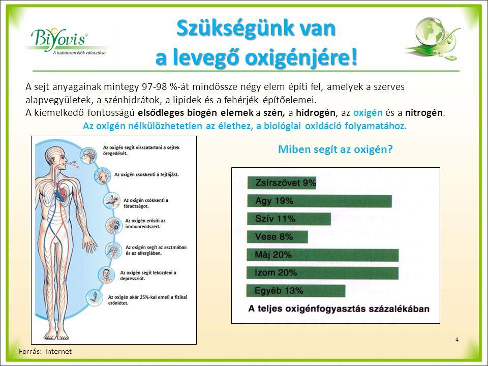 15 Légszennyezettségi adatok Légszennyező savasodást gázok kibocsátása Magyarországon (1990–2013) [ezer tonna] Megnevezés1990200020102013 Nitrogén-oxidok (NO X ) Összesen283206154121 szállítás/közlekedés1291077649 energiaipar40362418 műtrágya felhasználás14101114 Kén-dioxid (SO 2 ) Összesen8254283129 energiaipar4413791210 Ammónia (NH 3 ) Összesen157947781 sertéstenyésztés37211311 szarvasmarha-tenyésztés23141213 műtrágyahasználat35181623 Szén-monoxid (CO) Összesen1 217649383326 szállítás/közlekedés591435191130 Forrás: KSH, az Országos Meteorológiai Szolgálat adatai alapján