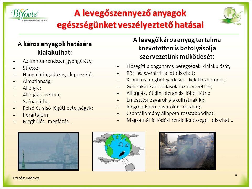 9 A levegőszennyező anyagok egészségünket veszélyeztető hatásai Forrás: Internet - Az immunrendszer gyengülése; - Stressz; - Hangulatingadozás, depresszió; - Álmatlanság; - Allergia; - Allergiás asztma; - Szénanátha; - Felső és alsó légúti betegségek; - Porártalom; - Meghűlés, megfázás… A káros anyagok hatására kialakulhat: A levegő káros anyag tartalma közvetetten is befolyásolja szervezetünk működését: - Elősegíti a daganatos betegségek kialakulását; - Bőr- és szemirritációt okozhat; - Krónikus megbetegedések keletkezhetnek ; - Genetikai károsodásokhoz is vezethet; - Allergiák, ételintolerancia jöhet létre; - Emésztési zavarok alakulhatnak ki; - Idegrendszeri zavarokat okozhat; - Csontállomány állapota rosszabbodhat; - Magzatnál fejlődési rendellenességet okozhat…