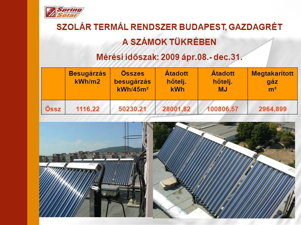 SZOLÁR TERMÁL RENDSZER BUDAPEST, GAZDAGRÉT A SZÁMOK TÜKRÉBEN Mérési időszak: 2009 ápr.08.- dec.31.
