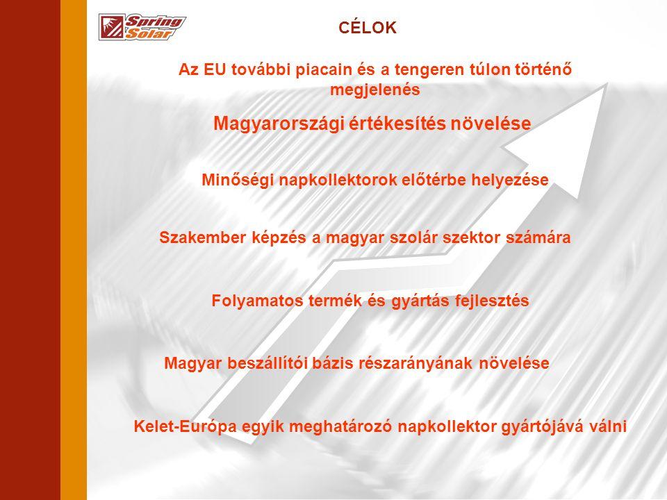 CÉLOK Magyarországi értékesítés növelése Az EU további piacain és a tengeren túlon történő megjelenés Szakember képzés a magyar szolár szektor számára Folyamatos termék és gyártás fejlesztés Magyar beszállítói bázis részarányának növelése Kelet-Európa egyik meghatározó napkollektor gyártójává válni Minőségi napkollektorok előtérbe helyezése