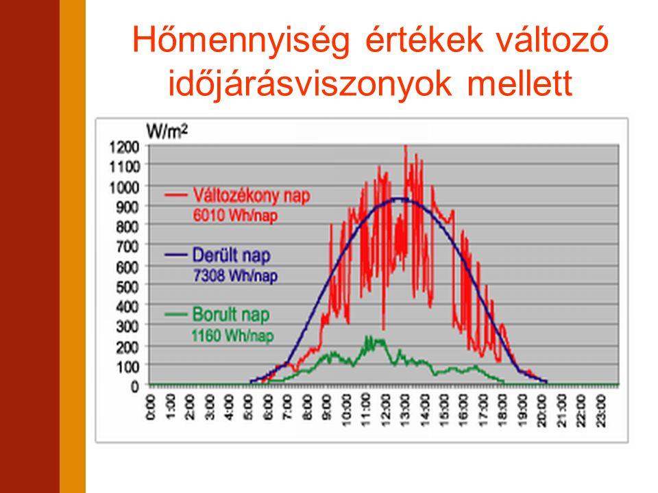 Hőmennyiség értékek változó időjárásviszonyok mellett