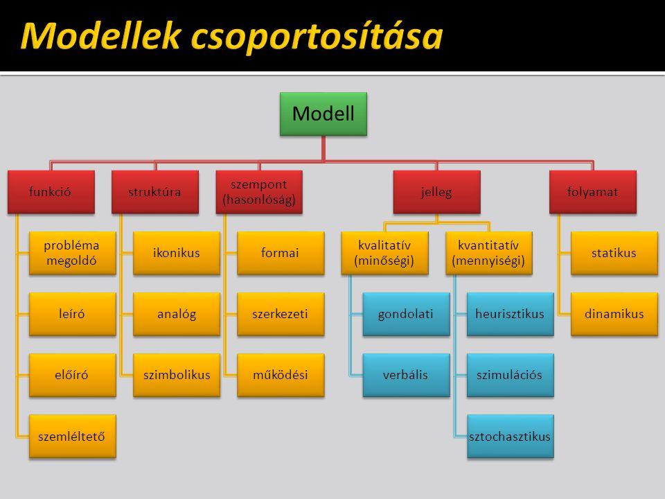 Modell funkció probléma megoldó leíró előíró szemléltető struktúra ikonikus analóg szimbolikus szempont (hasonlóság) formai szerkezeti működési jelleg kvalitatív (minőségi) gondolati verbális kvantitatív (mennyiségi) heurisztikus szimulációs sztochasztikus folyamat statikus dinamikus