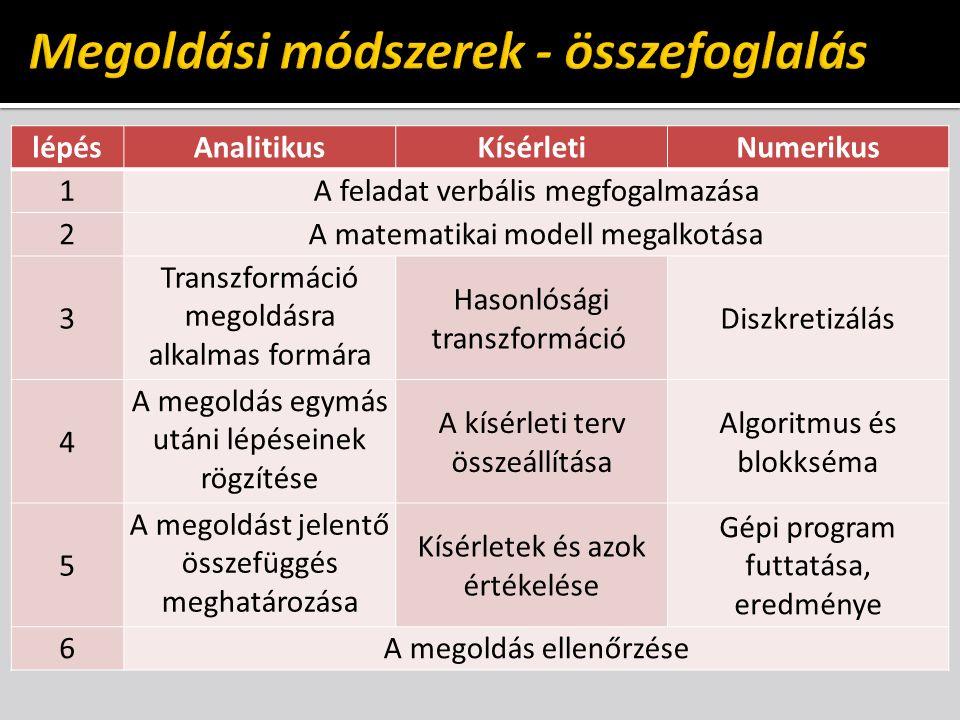 lépésAnalitikusKísérletiNumerikus 1A feladat verbális megfogalmazása 2A matematikai modell megalkotása 3 Transzformáció megoldásra alkalmas formára Hasonlósági transzformáció Diszkretizálás 4 A megoldás egymás utáni lépéseinek rögzítése A kísérleti terv összeállítása Algoritmus és blokkséma 5 A megoldást jelentő összefüggés meghatározása Kísérletek és azok értékelése Gépi program futtatása, eredménye 6A megoldás ellenőrzése