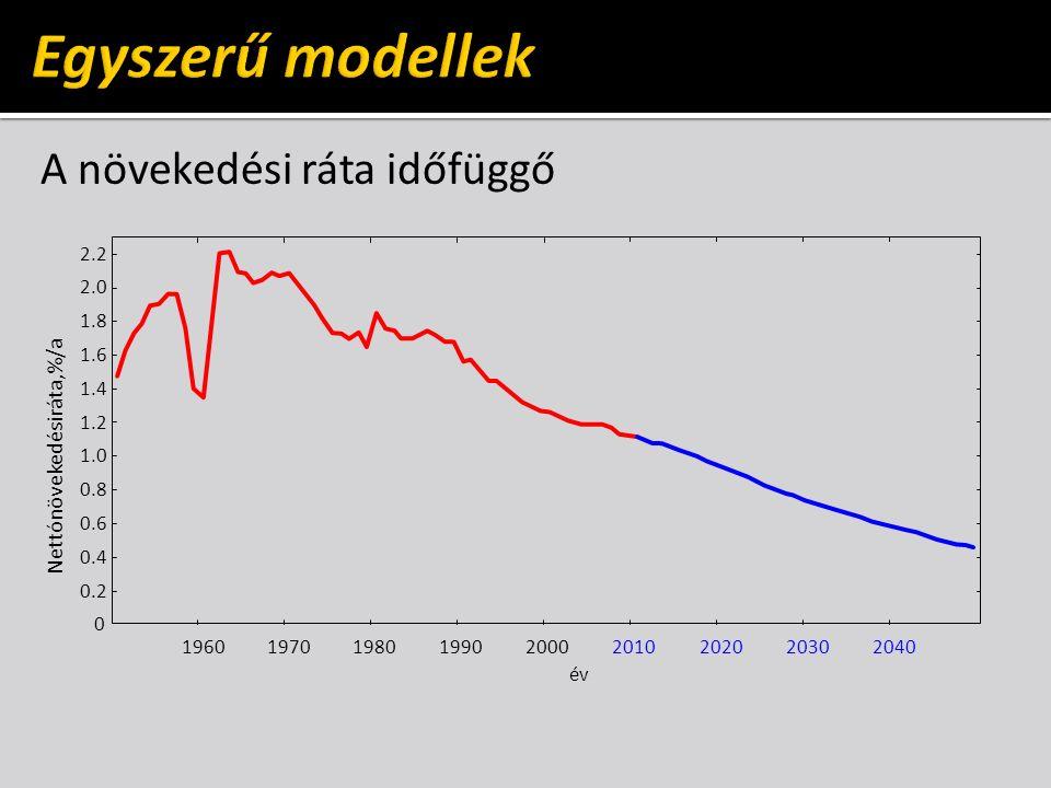 A növekedési ráta időfüggő év 1960197019801990 1.0 1.2 1.4 1.6 1.8 2.0 2.2 0 Nettónövekedésiráta,%/a 20002010202020302040 0.2 0.4 0.6 0.8