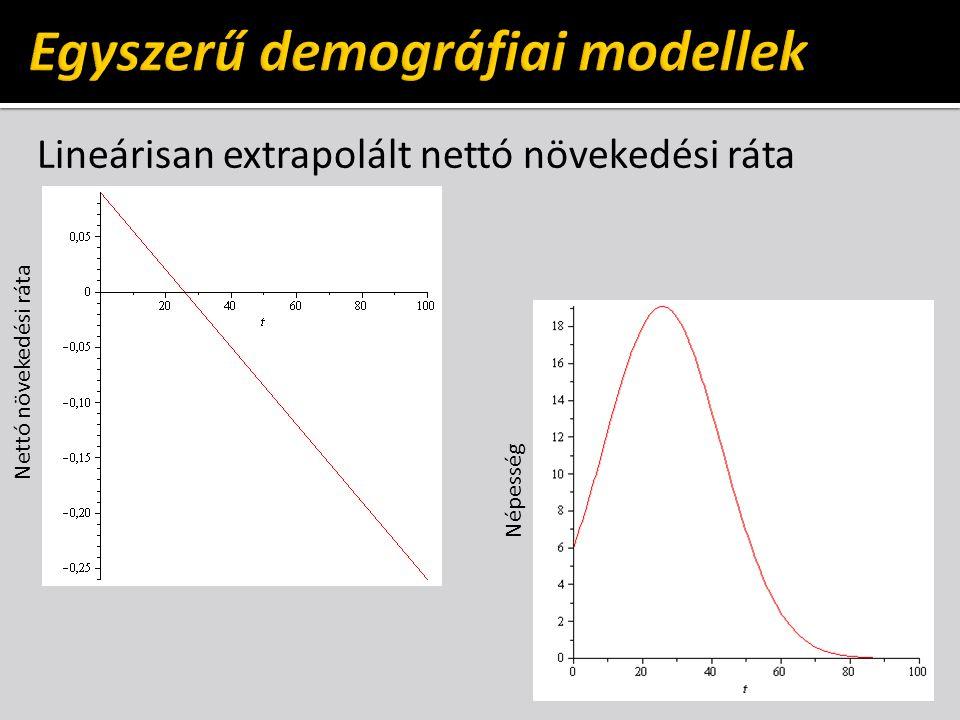 Lineárisan extrapolált nettó növekedési ráta Nettó növekedési ráta Népesség