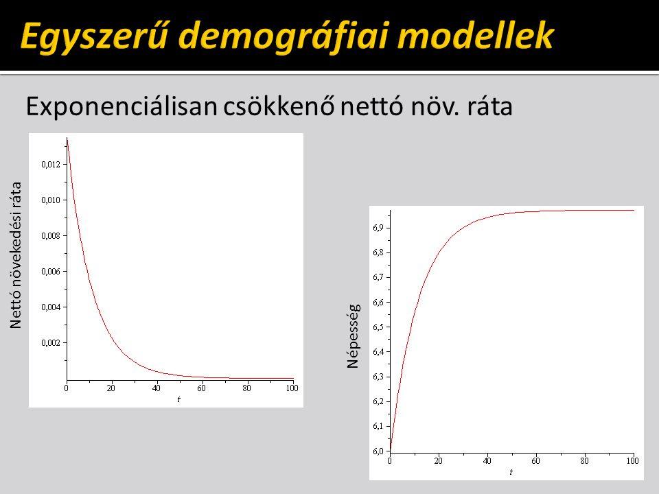 Exponenciálisan csökkenő nettó növ. ráta Nettó növekedési ráta Népesség