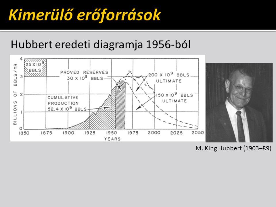 Hubbert eredeti diagramja 1956-ból M. King Hubbert (1903–89)