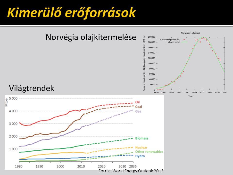 Norvégia olajkitermelése Világtrendek Forrás: World Energy Outlook 2013