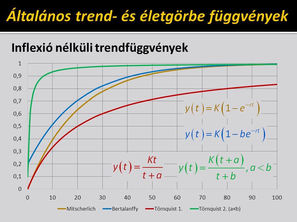 Inflexió nélküli trendfüggvények
