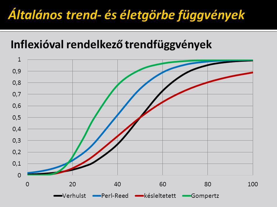 Inflexióval rendelkező trendfüggvények