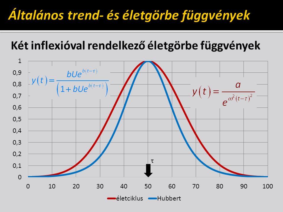 Két inflexióval rendelkező életgörbe függvények τ