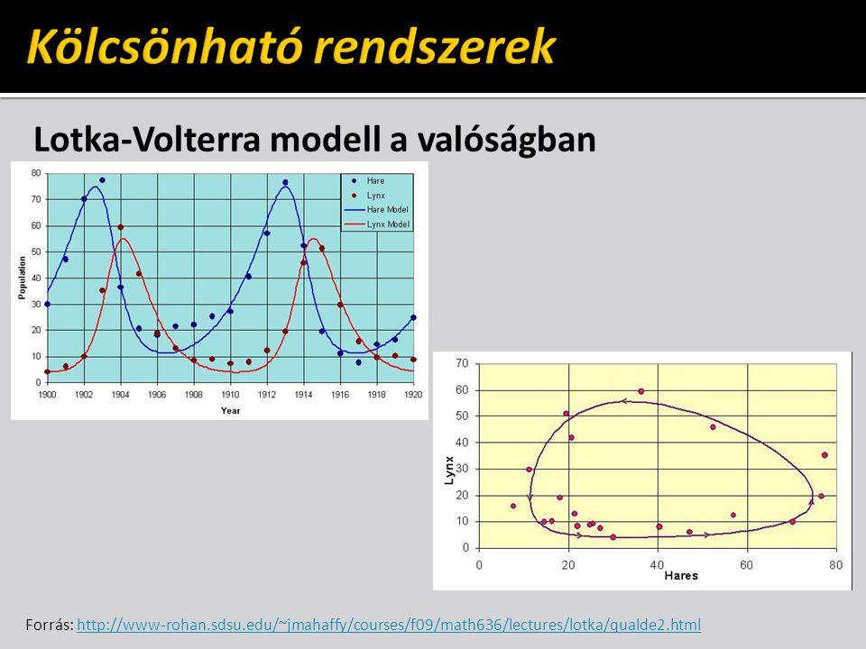 Lotka-Volterra modell a valóságban Forrás: http://www-rohan.sdsu.edu/~jmahaffy/courses/f09/math636/lectures/lotka/qualde2.htmlhttp://www-rohan.sdsu.edu/~jmahaffy/courses/f09/math636/lectures/lotka/qualde2.html