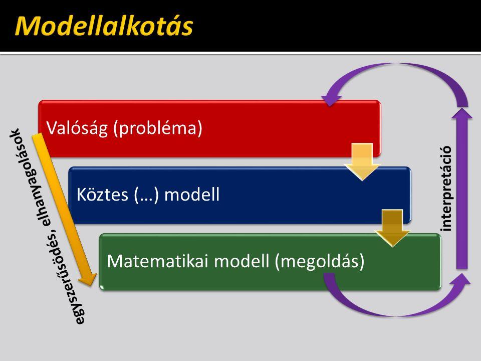 Valóság (probléma)Köztes (…) modellMatematikai modell (megoldás) egyszerűsödés, elhanyagolások interpretáció