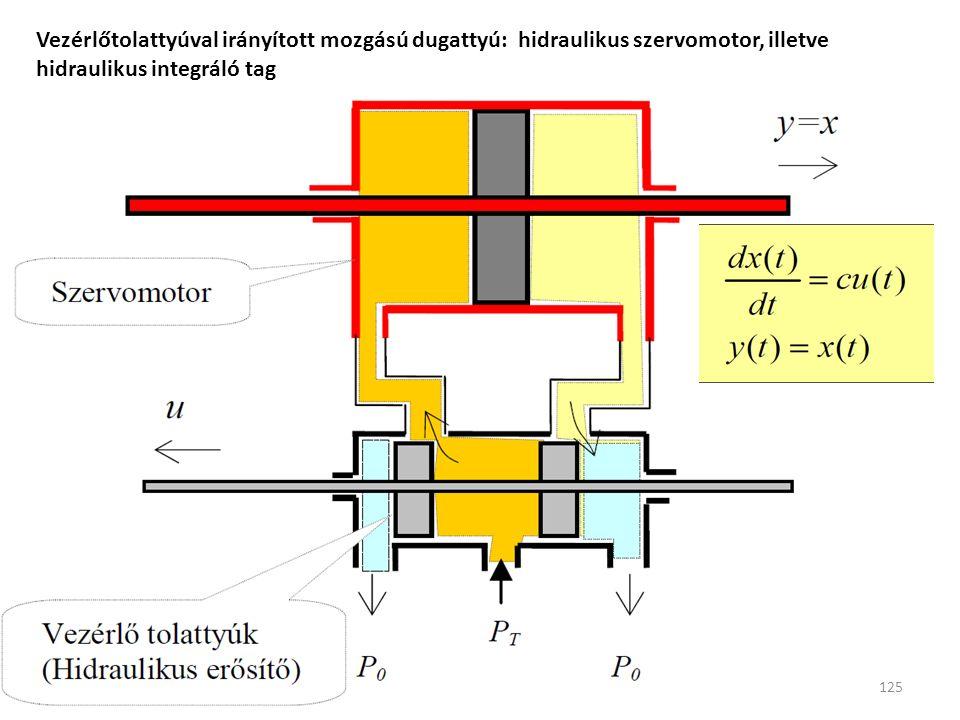 125 Vezérlőtolattyúval irányított mozgású dugattyú: hidraulikus szervomotor, illetve hidraulikus integráló tag