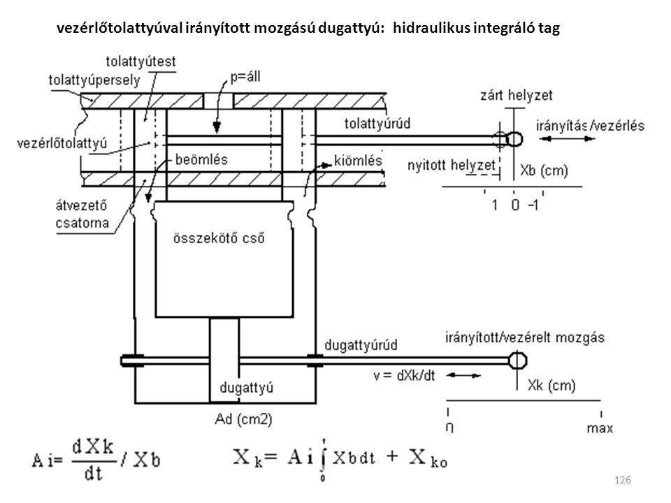 126 vezérlőtolattyúval irányított mozgású dugattyú: hidraulikus integráló tag
