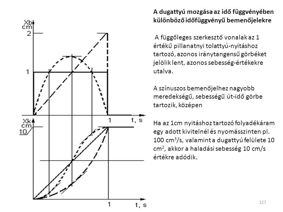 127 A dugattyú mozgása az idő függvényében különböző időfüggvényű bemenőjelekre A függőleges szerkesztő vonalak az 1 értékű pillanatnyi tolattyú-nyitáshoz tartozó, azonos iránytangensű görbéket jelölik lent, azonos sebesség-értékekre utalva.