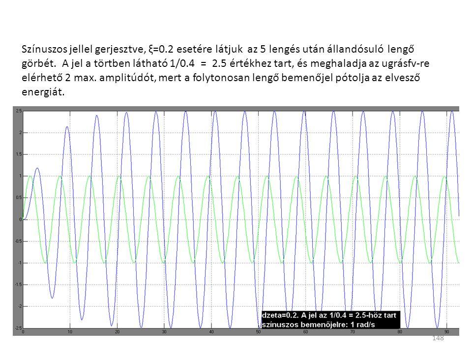 148 Színuszos jellel gerjesztve, ξ=0.2 esetére látjuk az 5 lengés után állandósuló lengő görbét. A jel a törtben látható 1/0.4 = 2.5 értékhez tart, és
