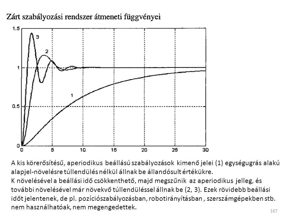167 A kis körerősítésű, aperiodikus beállású szabályozások kimenő jelei (1) egységugrás alakú alapjel-növelésre túllendülés nélkül állnak be állandósu