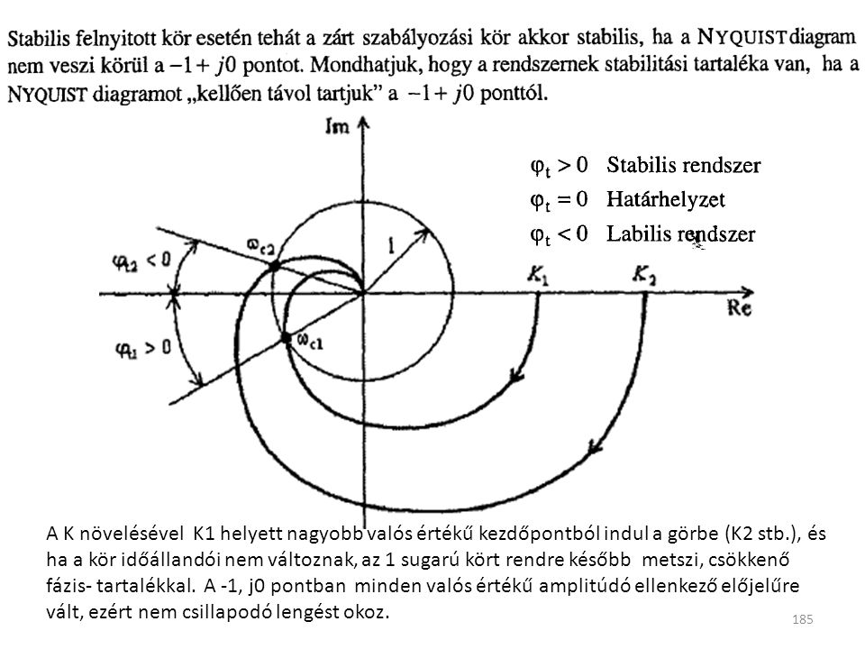 185 A K növelésével K1 helyett nagyobb valós értékű kezdőpontból indul a görbe (K2 stb.), és ha a kör időállandói nem változnak, az 1 sugarú kört rendre később metszi, csökkenő fázis- tartalékkal.