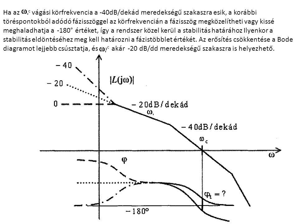 187 Ha az co c vágási körfrekvencia a -40dB/dekád meredekségű szakaszra esik, a korábbi töréspontokból adódó fázisszöggel az körfrekvencián a fázisszög megközelítheti vagy kissé meghaladhatja a -180° értéket, így a rendszer közel kerül a stabilitás határához Ilyenkor a stabilitás eldöntéséhez meg kell határozni a fázistöbblet értékét.