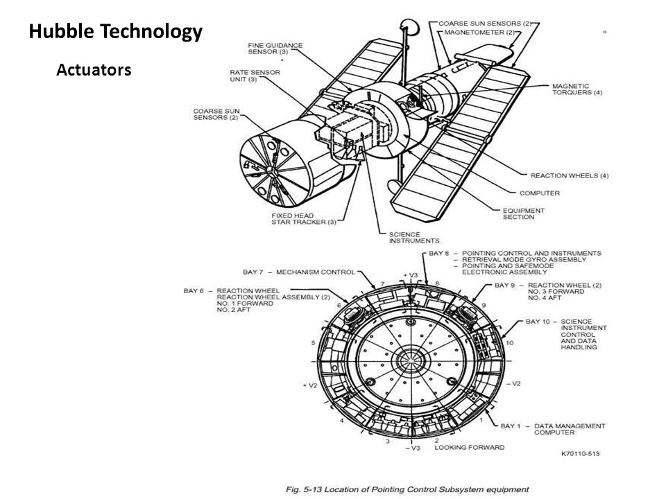 Hubble Technology Actuators