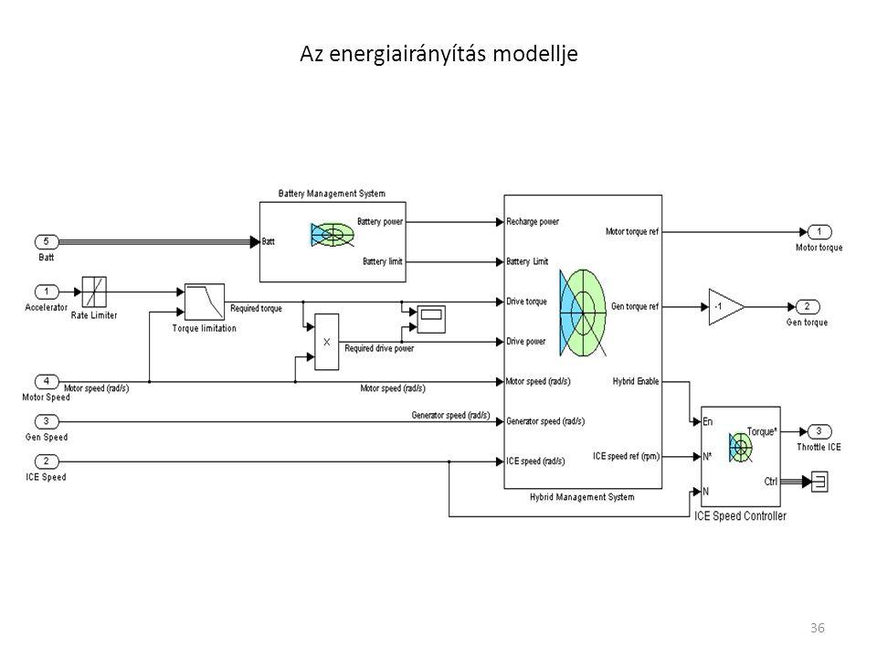 Az energiairányítás modellje 36
