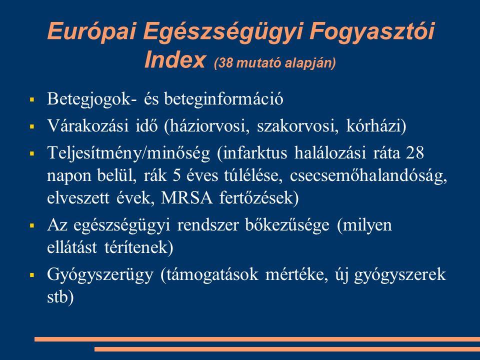 Európai Egészségügyi Fogyasztói Index (38 mutató alapján)  Betegjogok- és beteginformáció  Várakozási idő (háziorvosi, szakorvosi, kórházi)  Teljesítmény/minőség (infarktus halálozási ráta 28 napon belül, rák 5 éves túlélése, csecsemőhalandóság, elveszett évek, MRSA fertőzések)  Az egészségügyi rendszer bőkezűsége (milyen ellátást térítenek)  Gyógyszerügy (támogatások mértéke, új gyógyszerek stb)