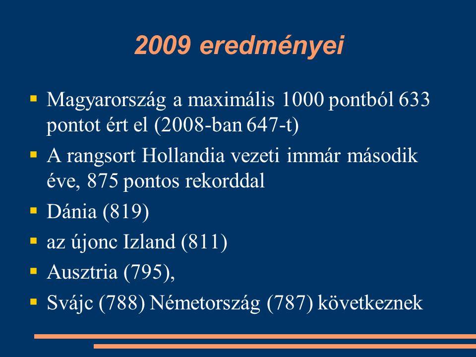 2009 eredményei  Magyarország a maximális 1000 pontból 633 pontot ért el (2008-ban 647-t)  A rangsort Hollandia vezeti immár második éve, 875 pontos rekorddal  Dánia (819)  az újonc Izland (811)  Ausztria (795),  Svájc (788) Németország (787) következnek