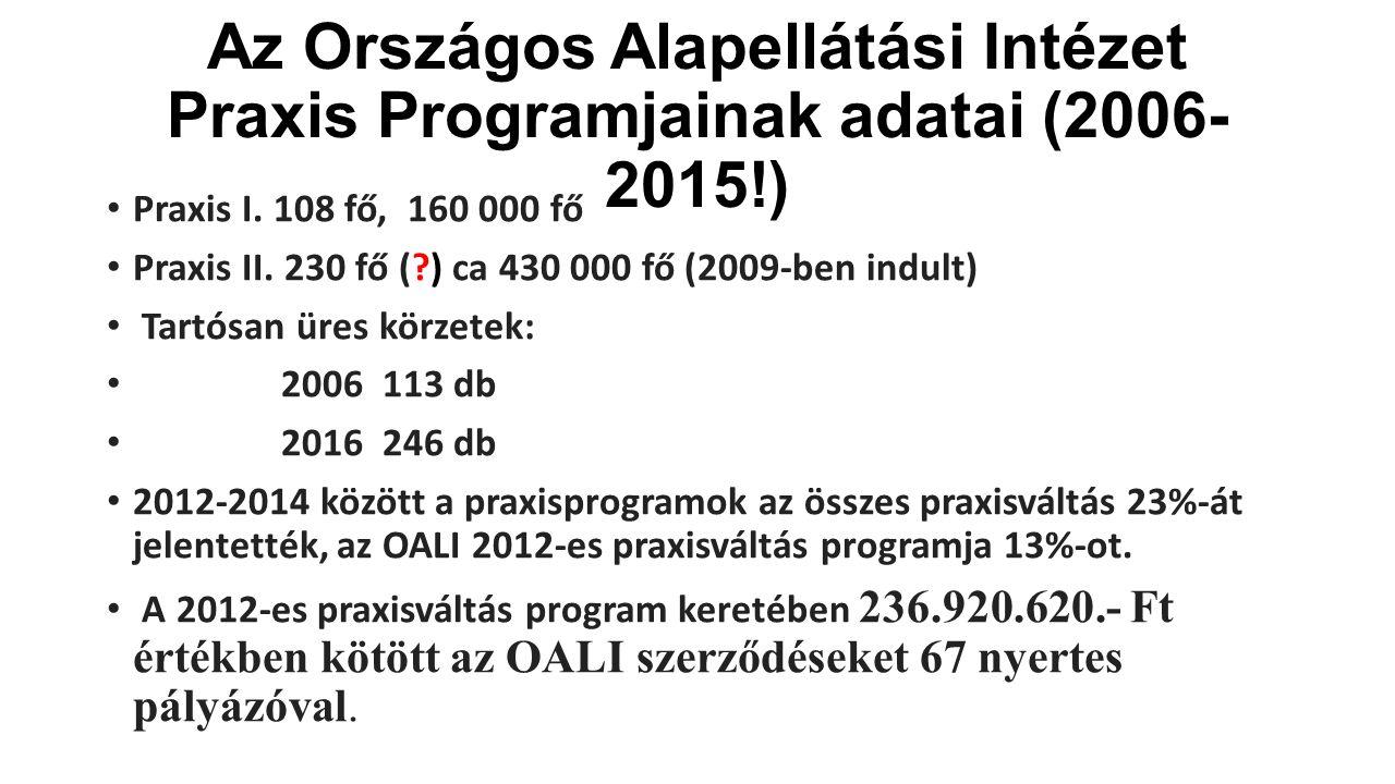 Az Országos Alapellátási Intézet Praxis Programjainak adatai (2006- 2015!) Praxis I.