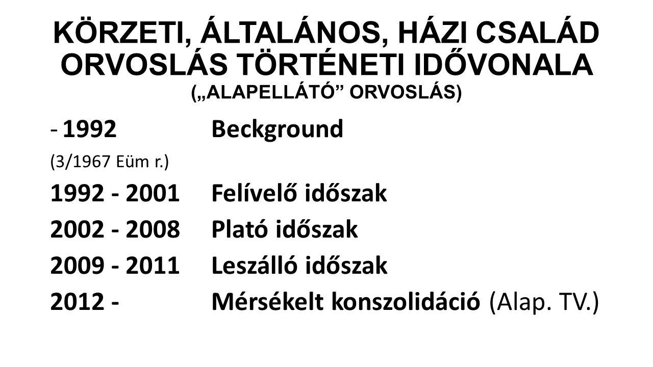 """KÖRZETI, ÁLTALÁNOS, HÁZI CSALÁD ORVOSLÁS TÖRTÉNETI IDŐVONALA (""""ALAPELLÁTÓ ORVOSLÁS) -1992 Beckground (3/1967 Eüm r.) 1992 - 2001 Felívelő időszak 2002 - 2008 Plató időszak 2009 - 2011 Leszálló időszak 2012 - Mérsékelt konszolidáció (Alap."""
