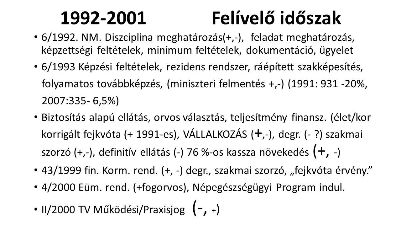 2002 - 2006 Plató időszak Praxis jog értelmezései (-), orvos-orvos-önkormányzat háromszög, csökkenő fizető képes kereslet, hitel, öregedő háziorvosi kar, ügyeleti ellátás, vállalkozásban is.