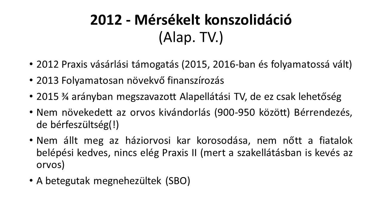2012 - Mérsékelt konszolidáció (Alap.