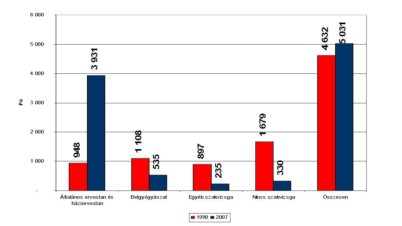 Házi gyermekorvosi körzetek 2016 Bejelentkezett lakosok száma (fő) Körzetek száma (db) Tartósan betöltetlen körzetek száma (db) Arány (%) <250 vagy (üres)16956,3% 250-4991071715,9% 500-749360195,3% 750-99955261,1% 1000-124930900,0% 1250-150011900,0% >15004400,0%