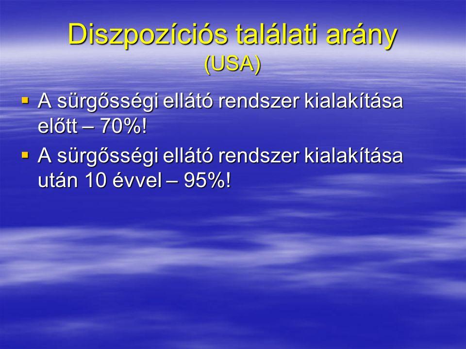 Diszpozíciós találati arány (USA)  A sürgősségi ellátó rendszer kialakítása előtt – 70%.