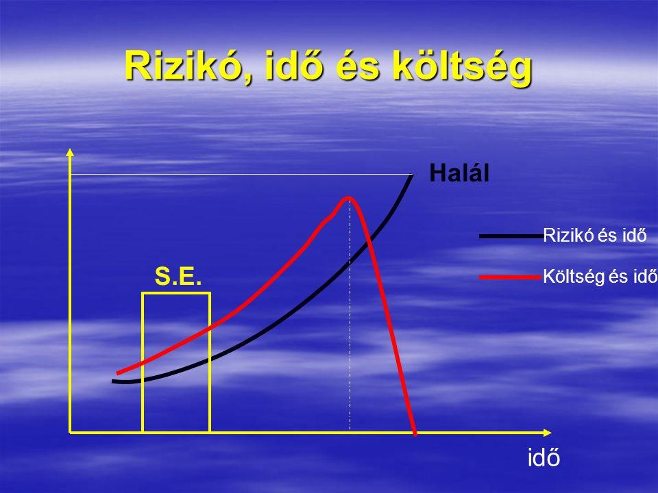 Rizikó, idő és költség Halál Rizikó és idő Költség és idő idő S.E.