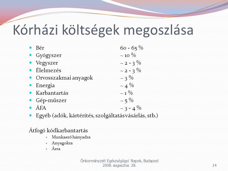 Önkormányzati Egészségügyi Napok, Budapest 2008. augusztus 28.14 Kórházi költségek megoszlása Bér60 - 65 % Gyógyszer~ 10 % Vegyszer~ 2 - 3 % Élelmezés