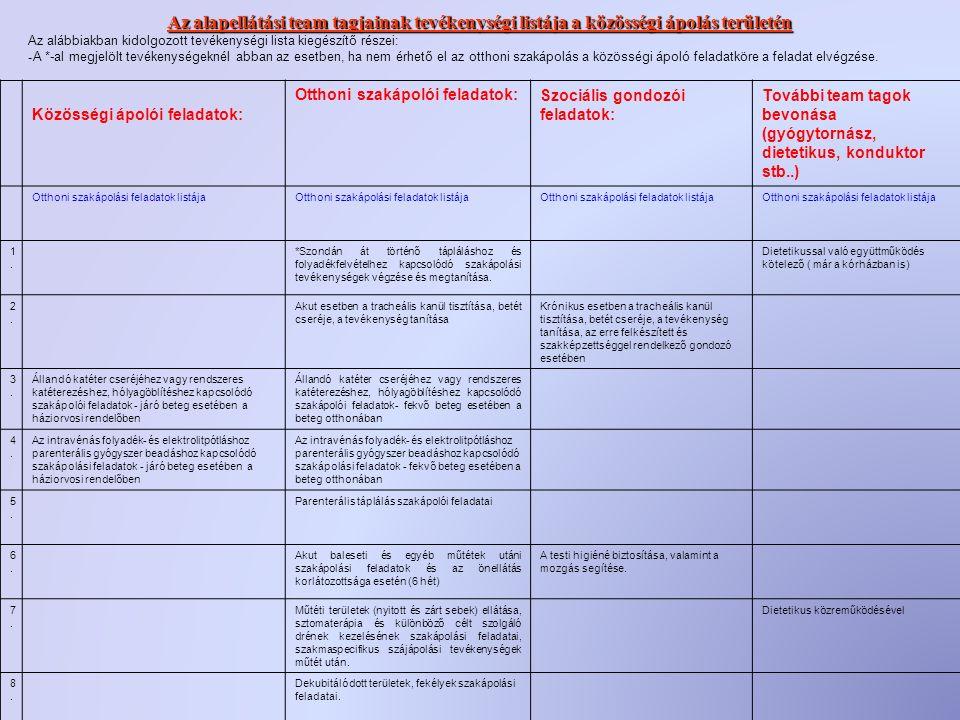 Az alapellátási team tagjainak tevékenységi listája a közösségi ápolás területén Az alábbiakban kidolgozott tevékenységi lista kiegészítő részei: - A *-al megjelölt tevékenységeknél abban az esetben, ha nem érhető el az otthoni szakápolás a közösségi ápoló feladatköre a feladat elvégzése.