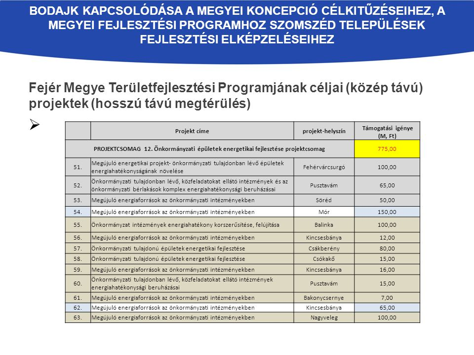 Fejér Megye Területfejlesztési Programjának céljai (közép távú) projektek (hosszú távú megtérülés)  BODAJK KAPCSOLÓDÁSA A MEGYEI KONCEPCIÓ CÉLKITŰZÉS
