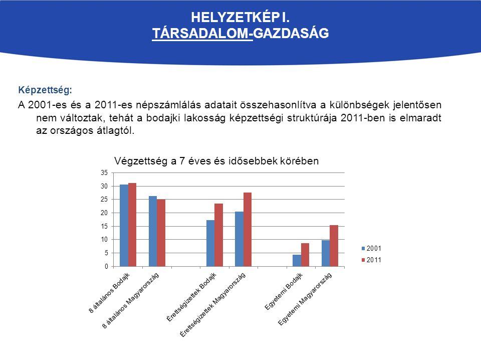 HELYZETKÉP I. TÁRSADALOM-GAZDASÁG Képzettség: A 2001-es és a 2011-es népszámlálás adatait összehasonlítva a különbségek jelentősen nem változtak, tehá