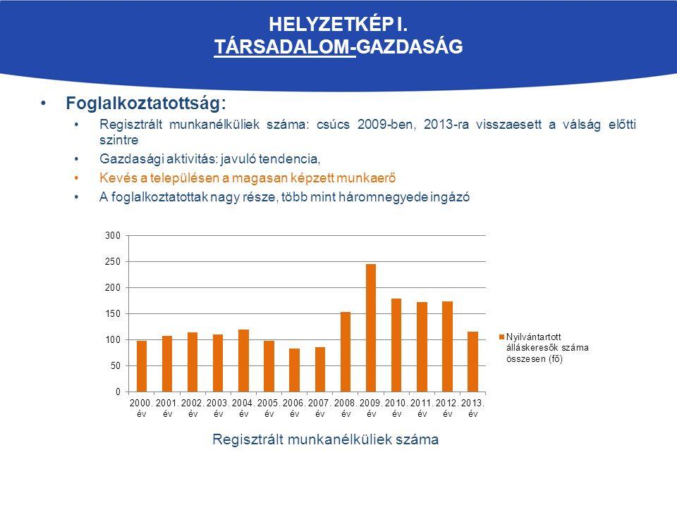 HELYZETKÉP I. TÁRSADALOM-GAZDASÁG Foglalkoztatottság: Regisztrált munkanélküliek száma: csúcs 2009-ben, 2013-ra visszaesett a válság előtti szintre Ga