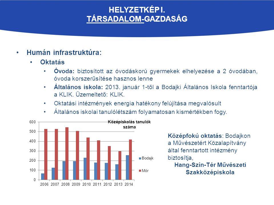 HELYZETKÉP I. TÁRSADALOM-GAZDASÁG Humán infrastruktúra: Oktatás Óvoda: biztosított az óvodáskorú gyermekek elhelyezése a 2 óvodában, óvoda korszerűsít