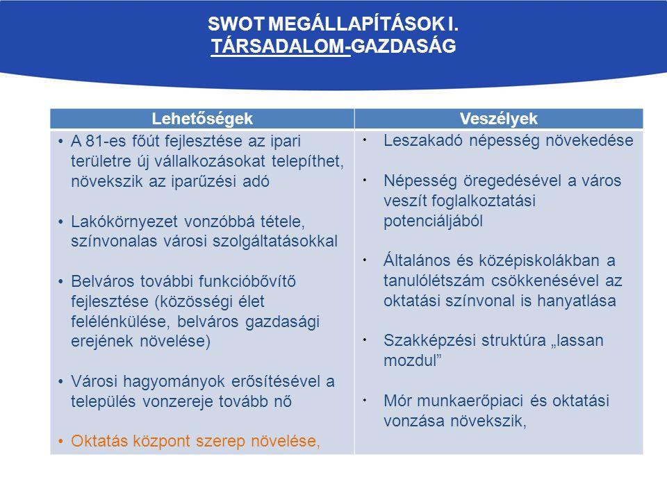 SWOT MEGÁLLAPÍTÁSOK I.