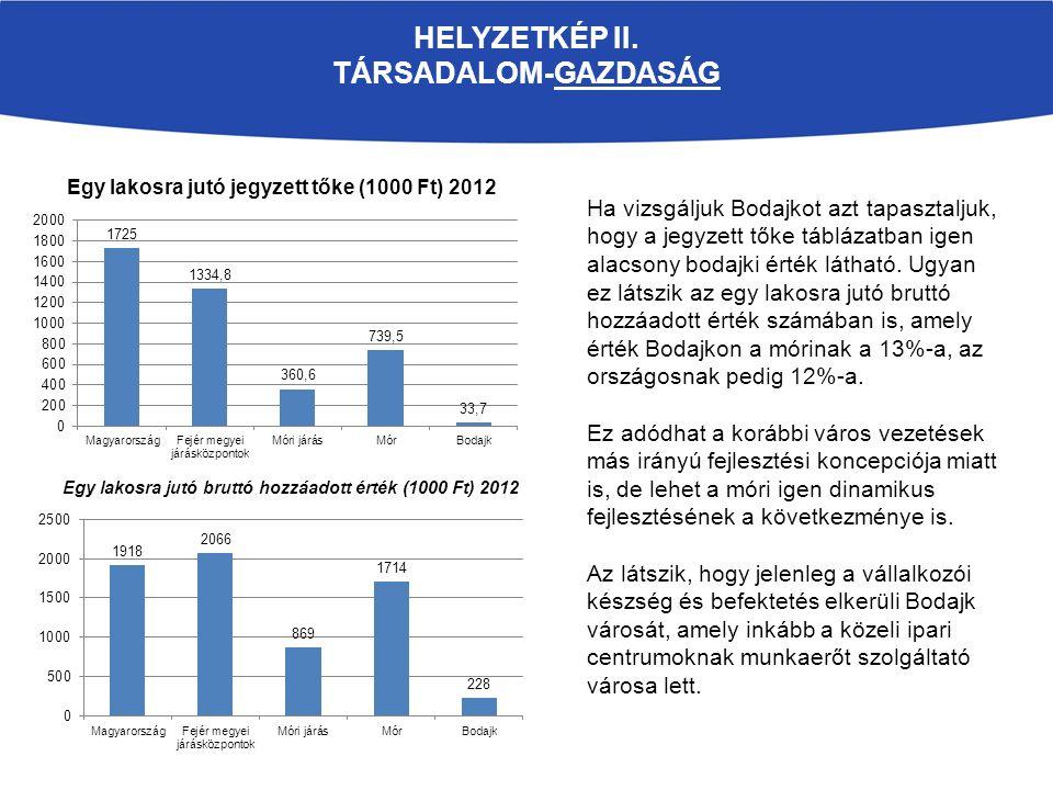 HELYZETKÉP II. TÁRSADALOM-GAZDASÁG Egy lakosra jutó jegyzett tőke (1000 Ft) 2012 Ha vizsgáljuk Bodajkot azt tapasztaljuk, hogy a jegyzett tőke tábláza