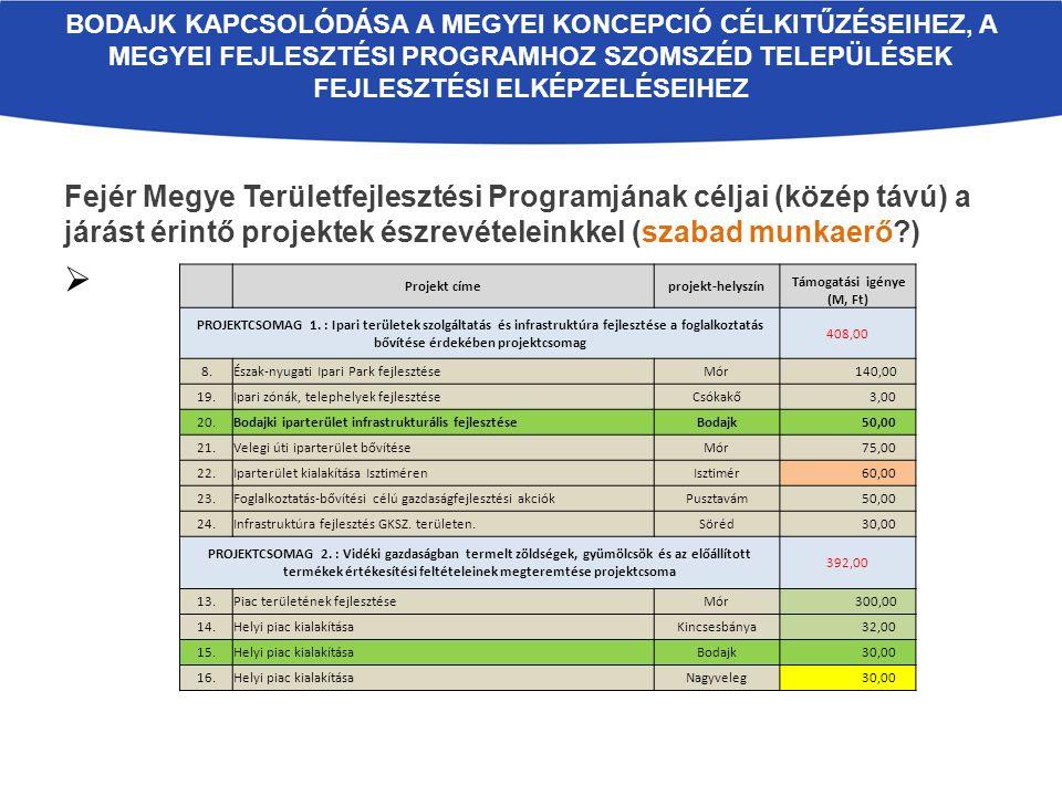 Fejér Megye Területfejlesztési Programjának céljai (közép távú) a járást érintő projektek észrevételeinkkel (szabad munkaerő?)  BODAJK KAPCSOLÓDÁSA A